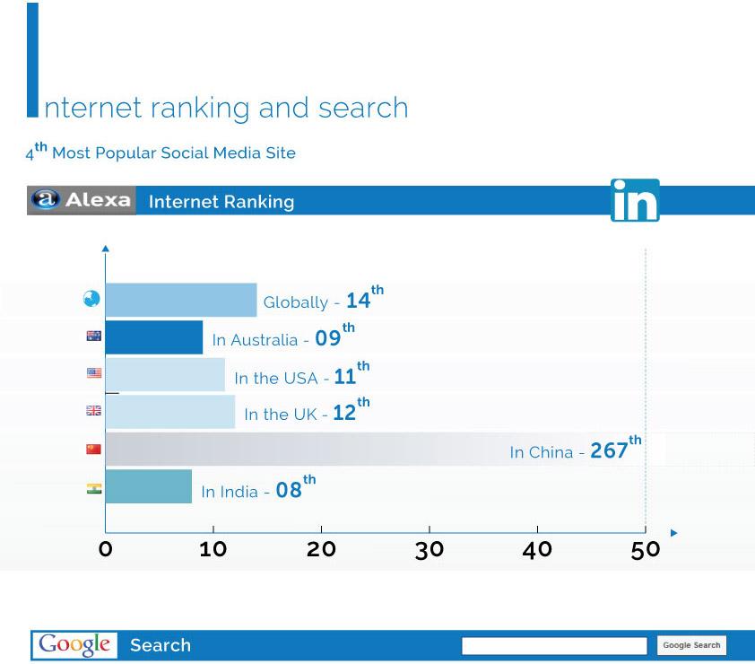 Internet-ranking