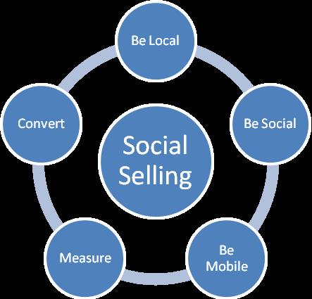 social-selling.