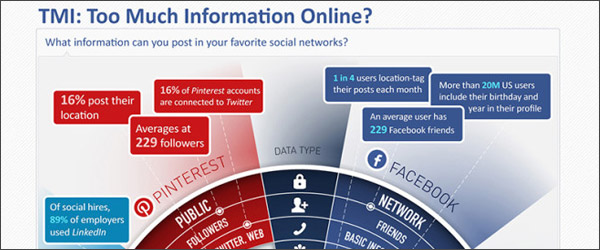 online-infomation