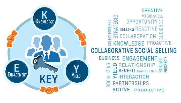 collaborative social selling