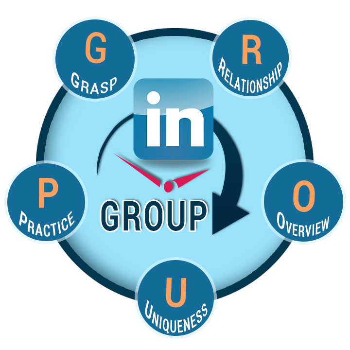 Social Selling,Development Strategy Consulting,Web Mobile Marketing,Social Media Marketing,Digital Marketing