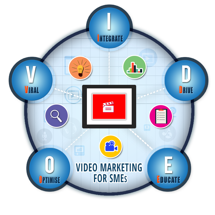 5-ways-to-nail-video-marketing-for-your-small-business-CIRCLE-IMG