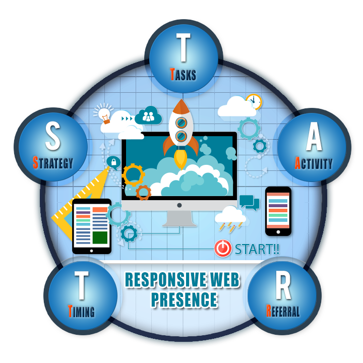 Getting a Responsive Website Presence is Only the START of the Journey