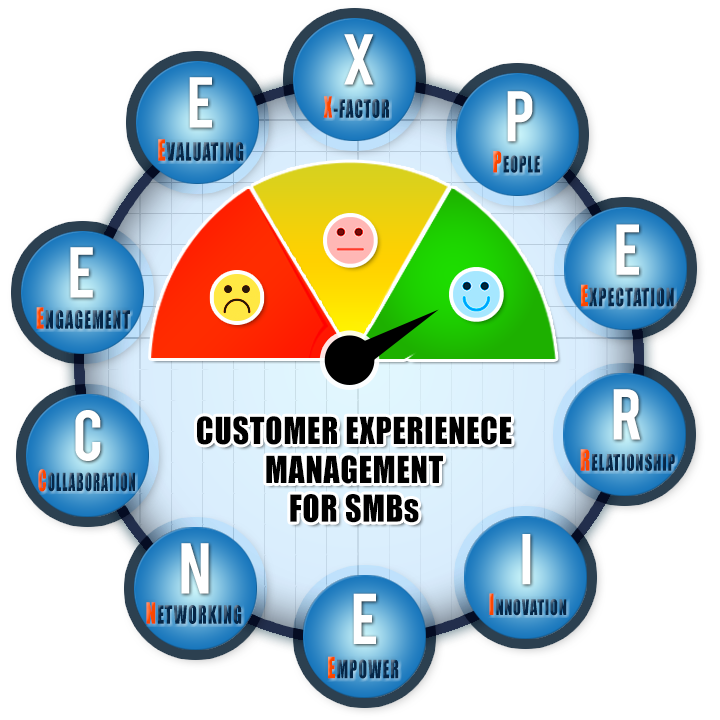 Customer Experience Management for SMBs